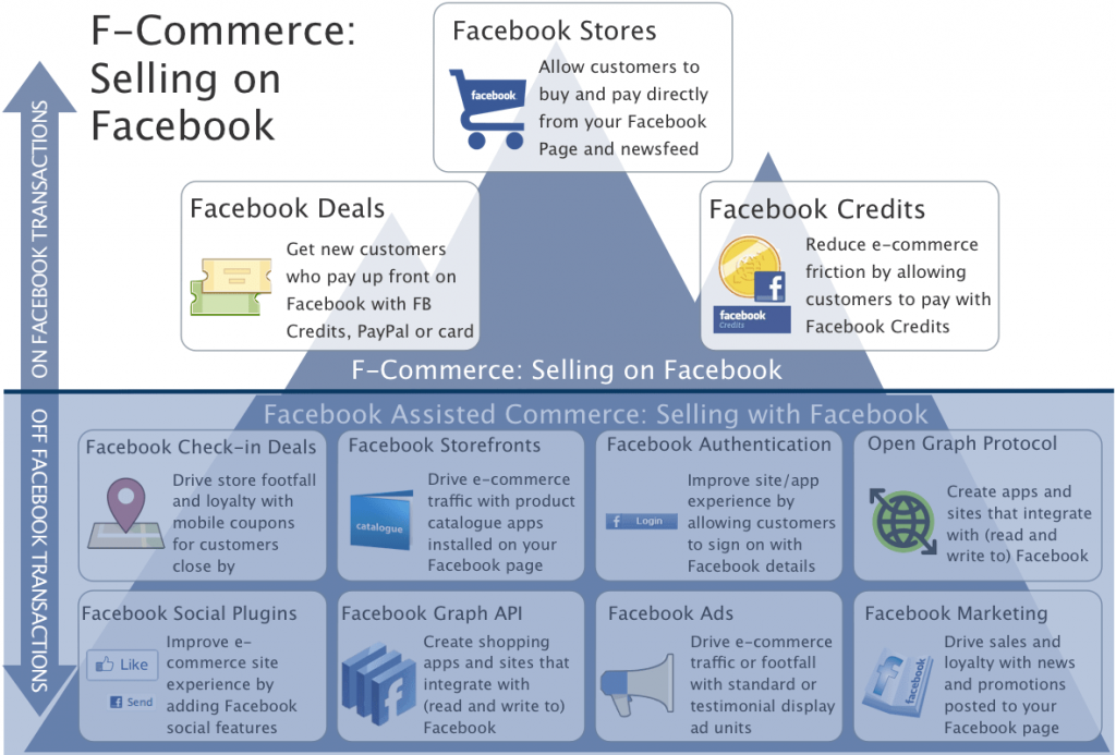 facebook commerce ecosphere infographic
