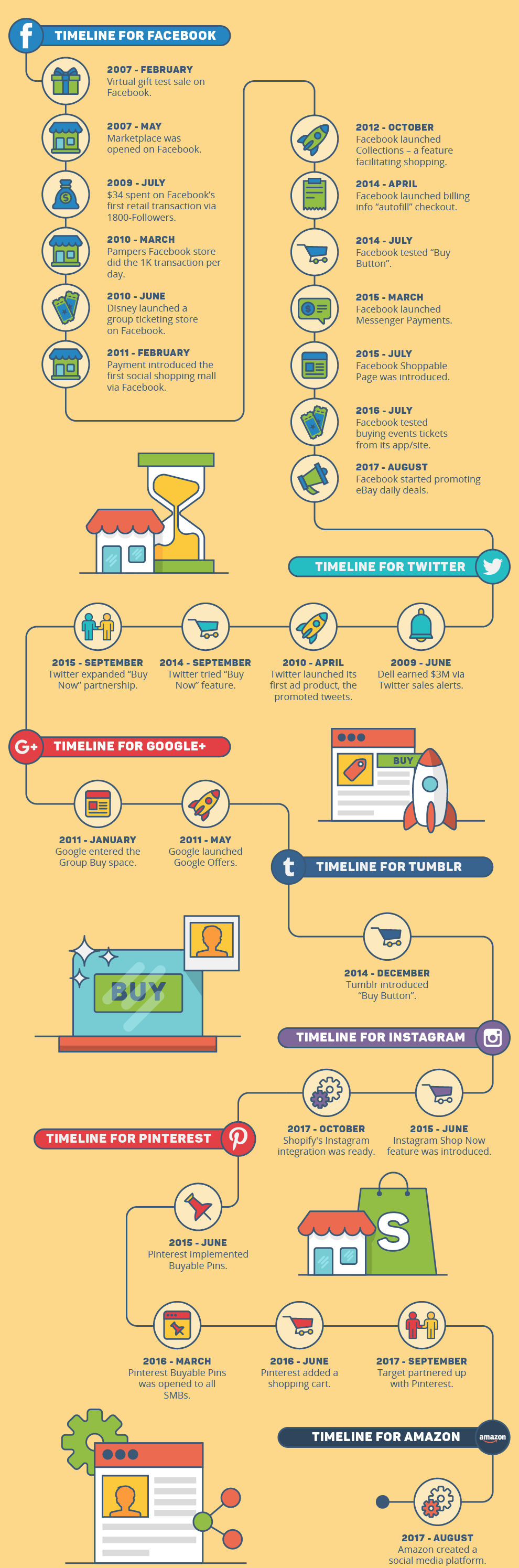 how social commerce works infographic