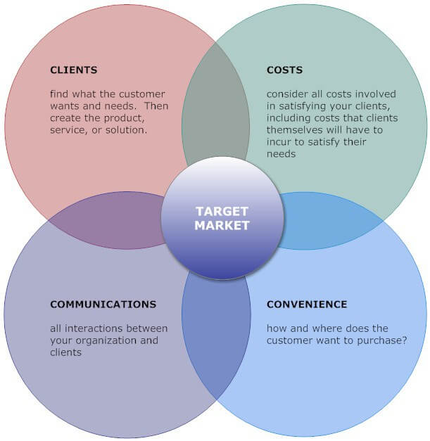 IBM target market