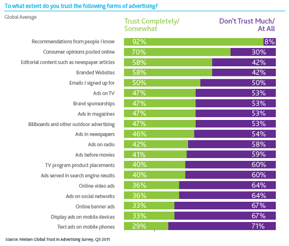 Nielsen: trust in advertising