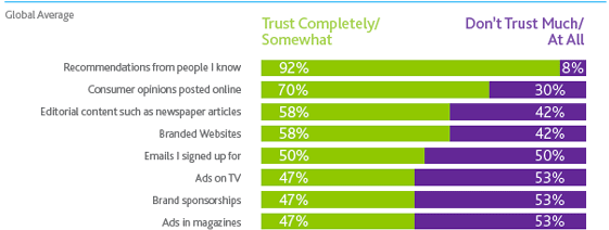 Nielsen Global Trust in Advertising report